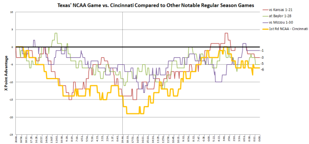 Texas' NCAA Game vs. Cincinnati Compared to Other Notable Regular Season Games