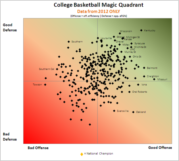 Data Visualization on Balanced College Basketball Teams in 2012