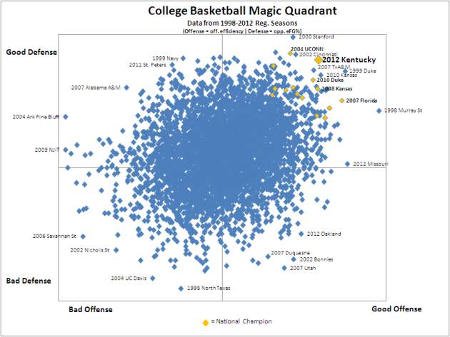 Data Visualization on Balanced College Basketball Teams