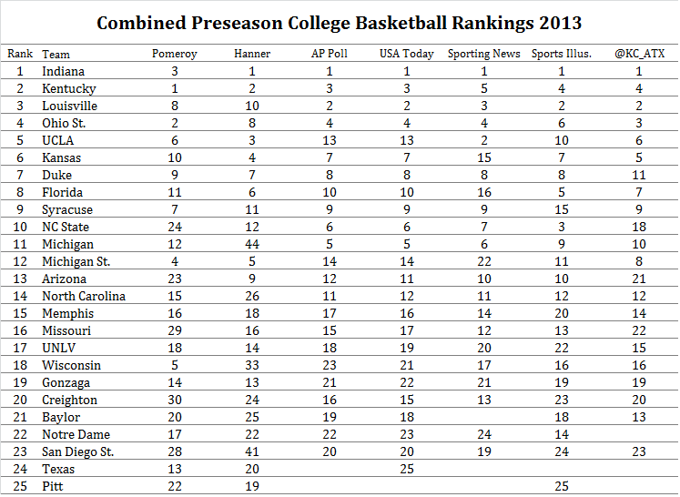 Aggregated 2013 College Hoops Rankings | Lone Star Stats