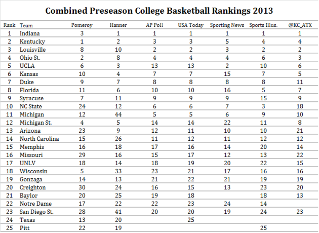 Combined 2012-2013 College Basketball Preseason Rankings