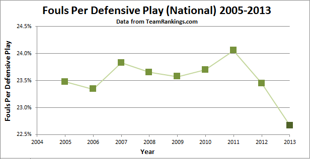 Fouls Per Defensive Play, by Year
