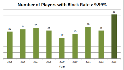 Number of Players with Block Rate >9.99%