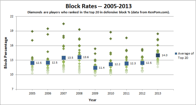 Block Rates from 2005 to 2013