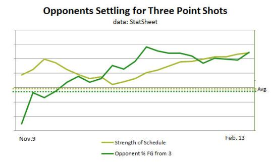 Colorado State Opponent Shot Selection