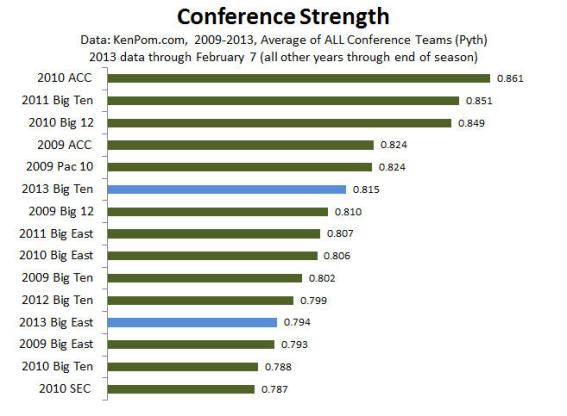 Historic Conference Strengths