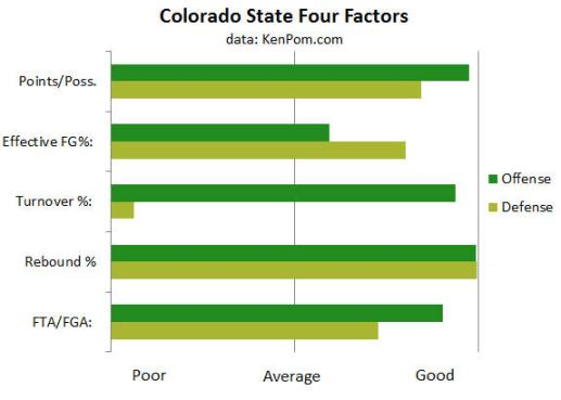 Colorado State Basketball Four Factors