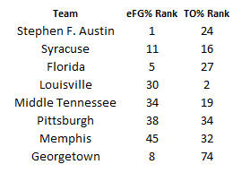 Teams Strong in Def. eFG% & TO%